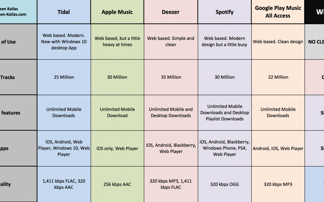 Islands in the Stream: A Comparison of the Top Music-Streaming Services